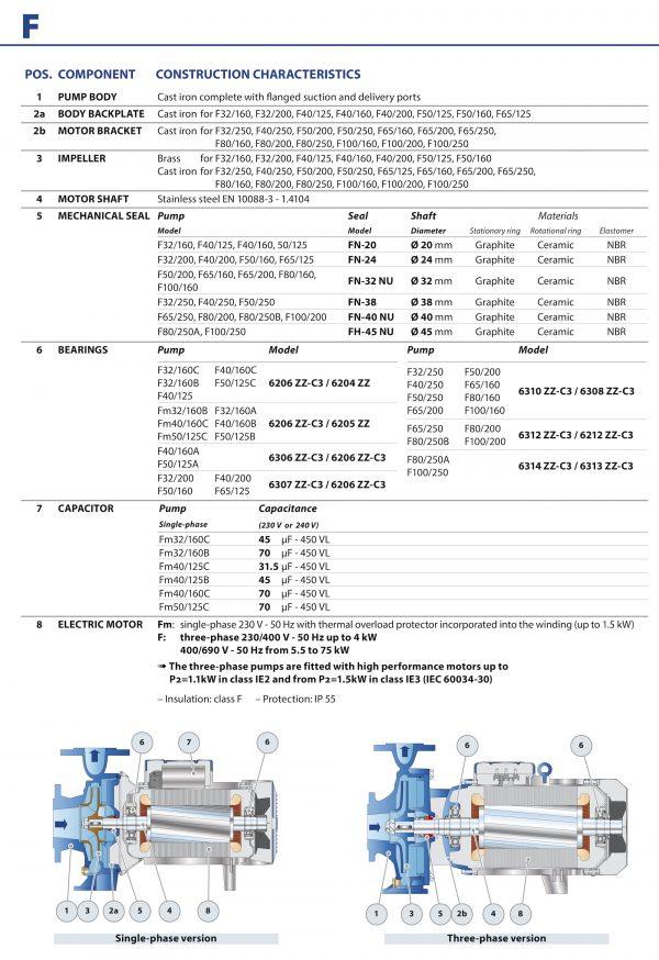 Pedrollo Centrifugal Pump IE3 Motor F Series-3