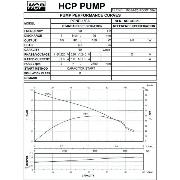 HCP Pond Series 150A-1