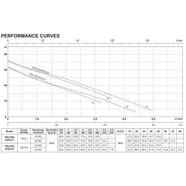 HCP 100AFE411, 100AFE415-2