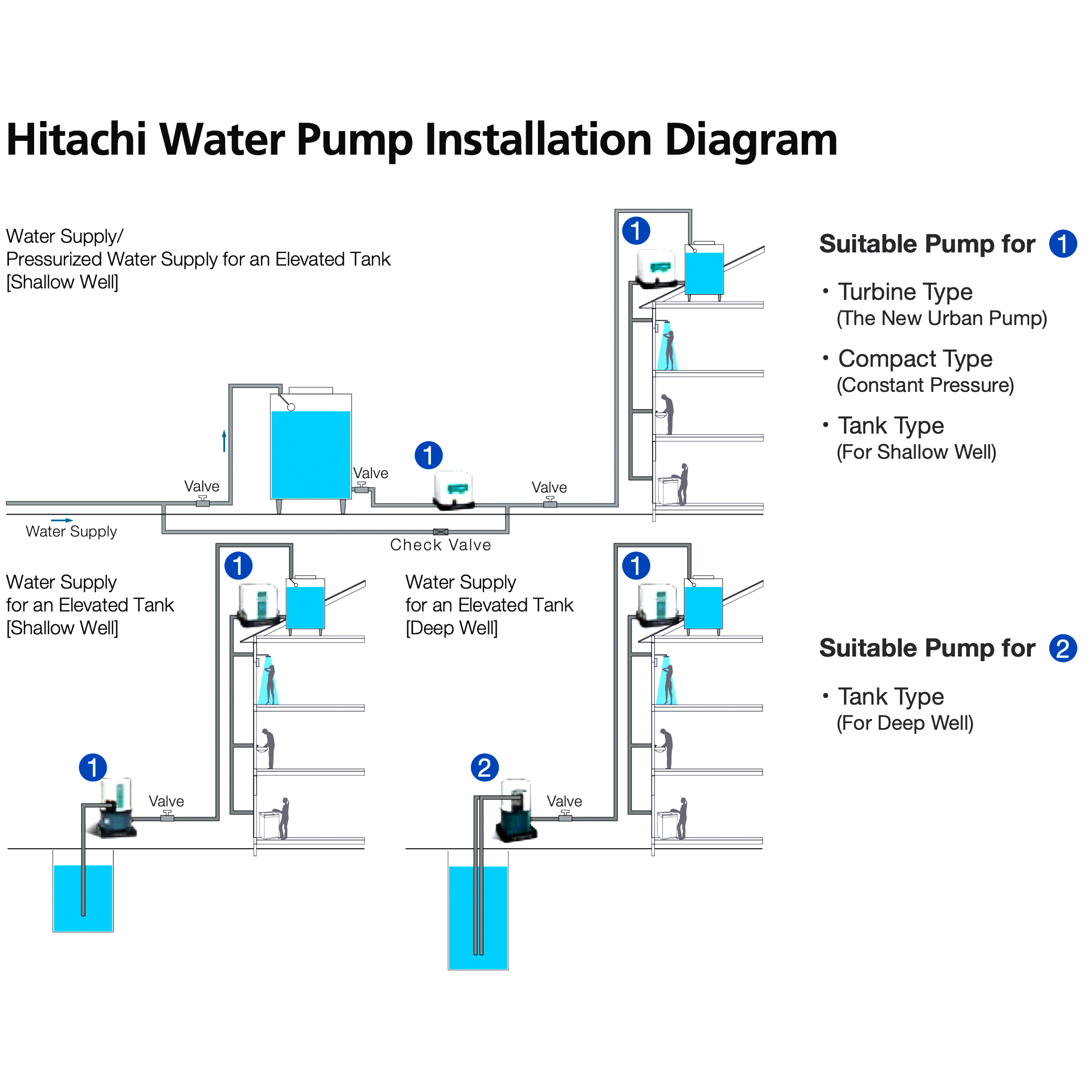 Hitachi WTP4000XS Automatic Water Pump, Power 4000W, Head 4000mH, Flow  4000L/min, Inlet x Outlet 4000/400