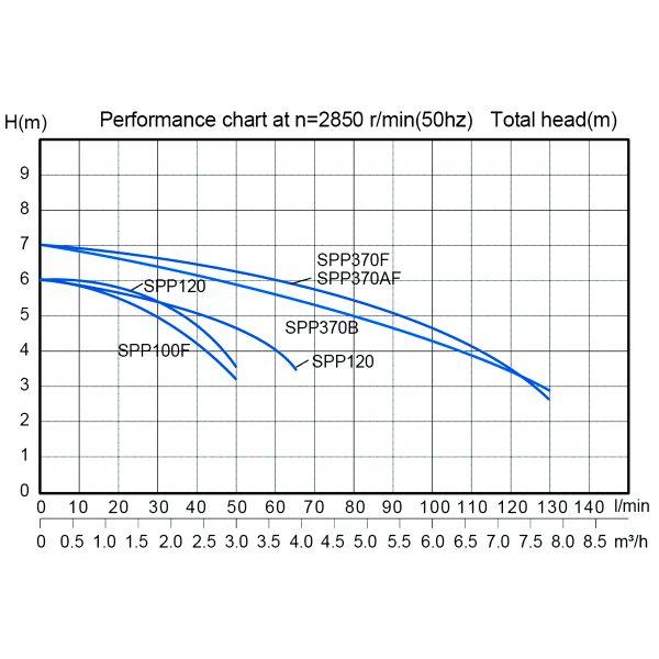 Stream Drainage Pump SPP100-1