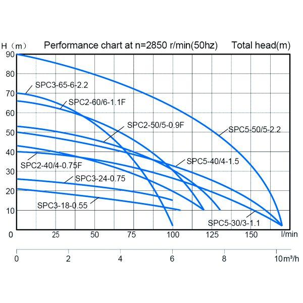 Stream Pump SPA2-60-6-1.1F-2