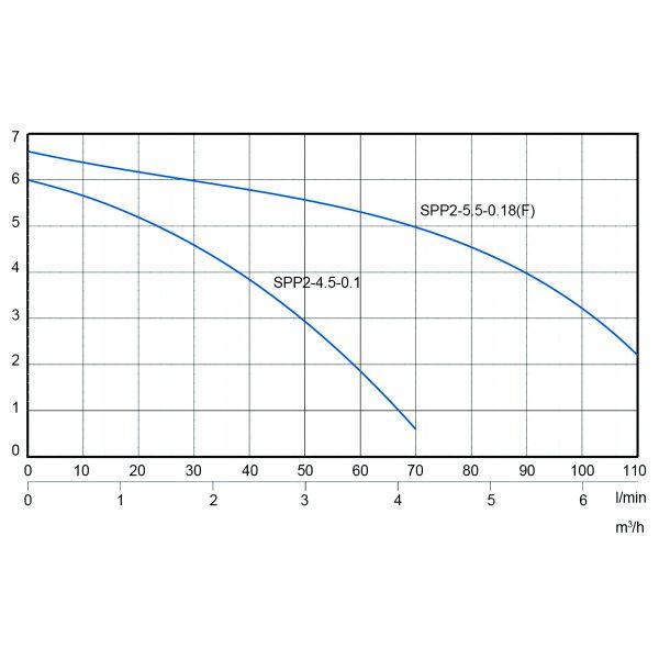Stream SPP Drainage Pump-1