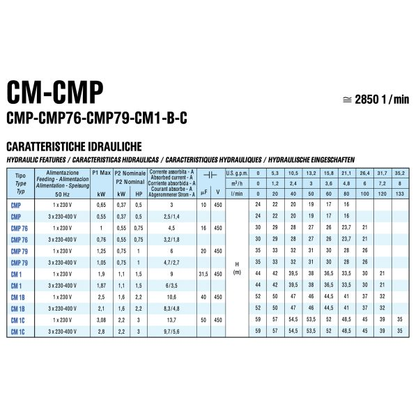 SAER CMP Characteristic