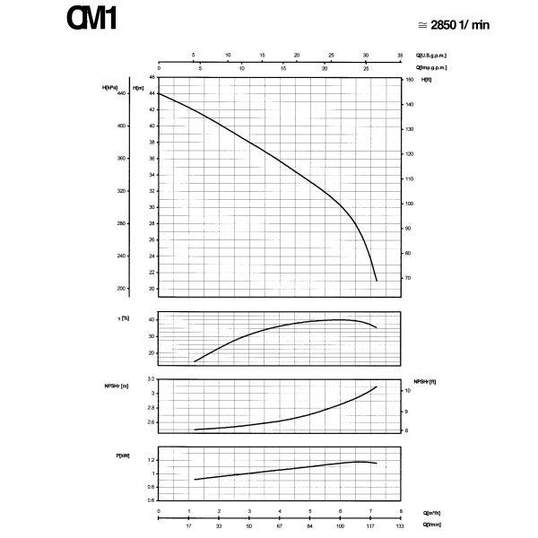SAER Centrifugal Pump CM1 Curve
