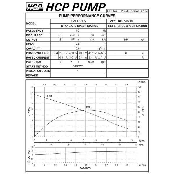 HCP 80AFC21.5 Sewage Cutter Pump-2a