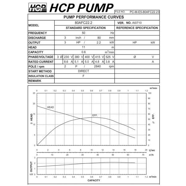HCP 80AFC22.2 Sewage Cutter Pump-2a